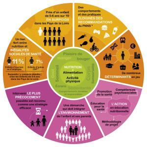 Porte-Clés Santé n°2 sur le thème des inégalités sociales de santé
